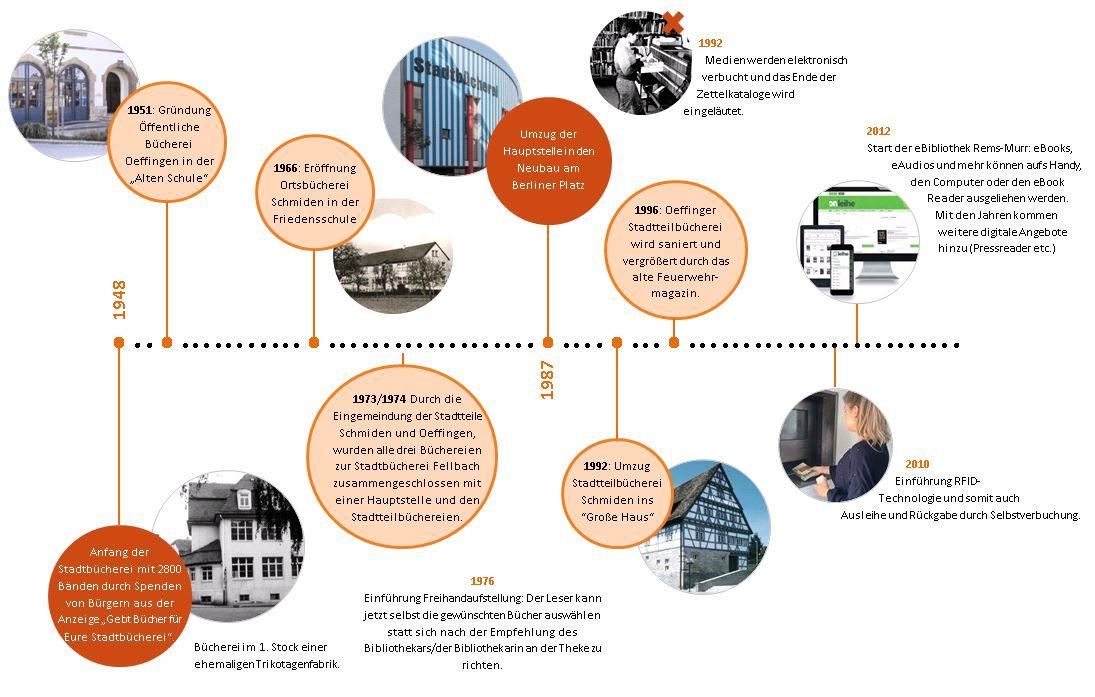 Grafik, die die wichtigsten Punkte der Bibliotheksgeschichte  der Stadtbücherei Fellbach aufzeigt